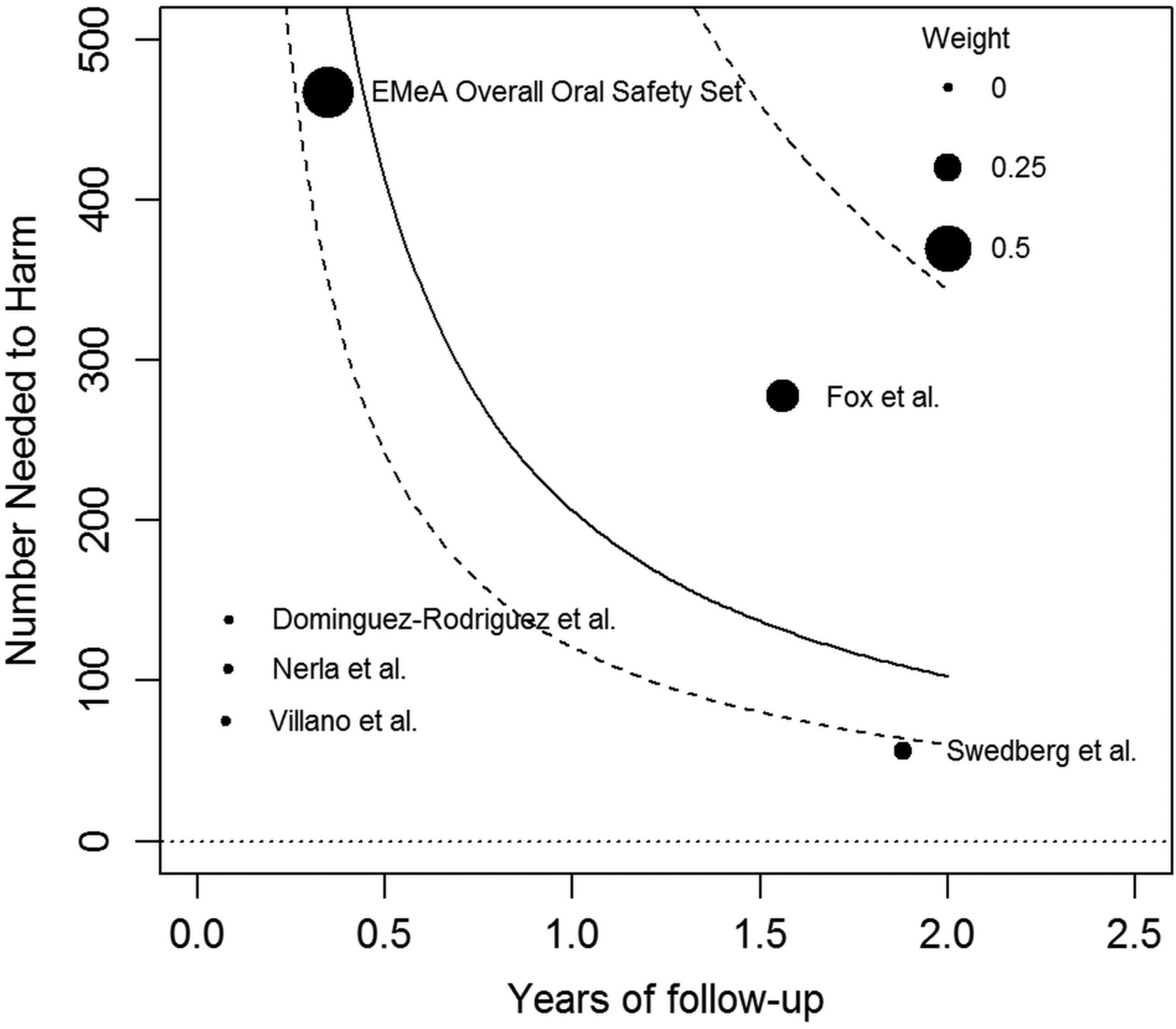 Atrial fibrillation associated with ivabradine treatment