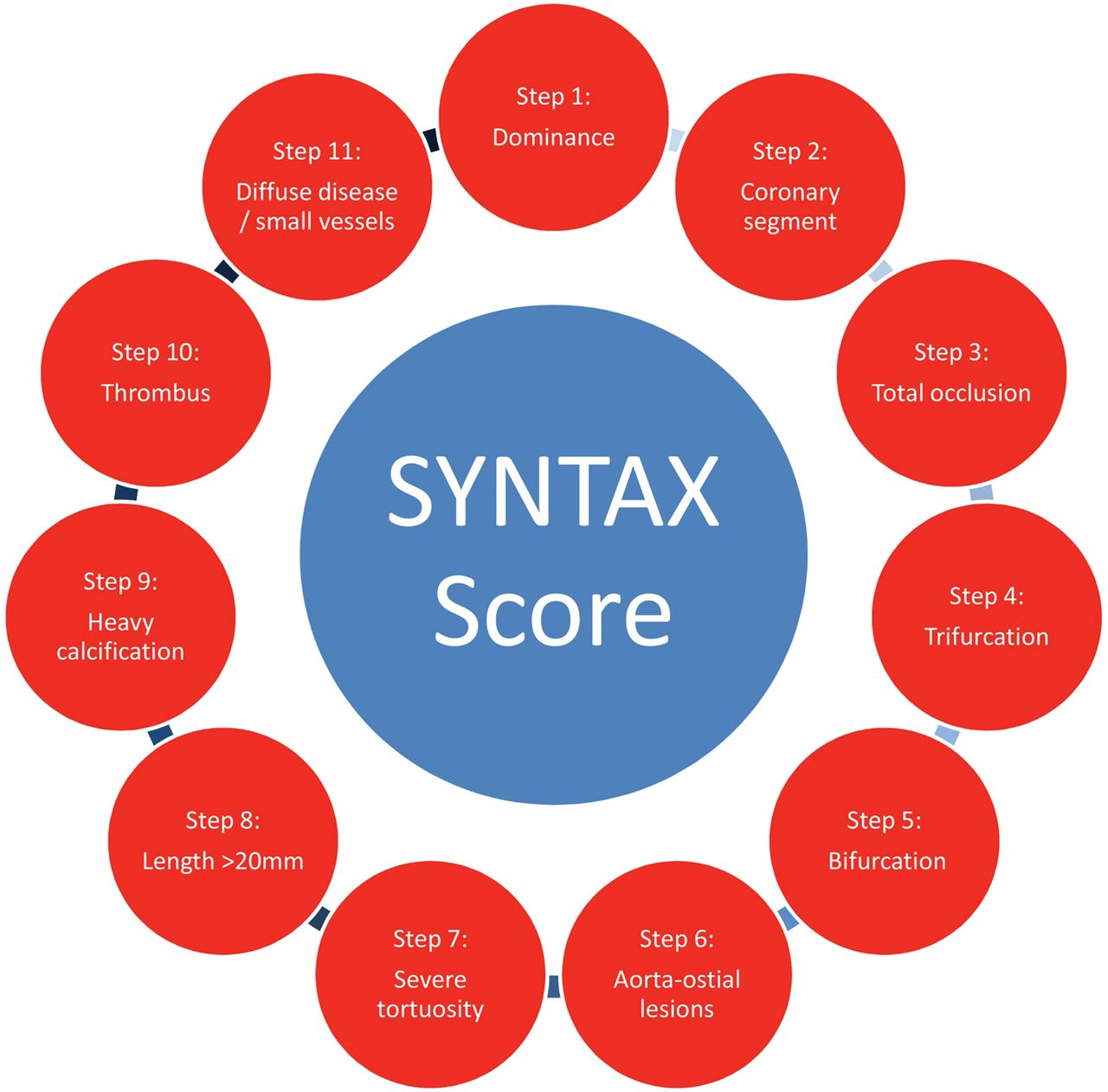 The syntax score and its clinical implications heart download figure ccuart Choice Image