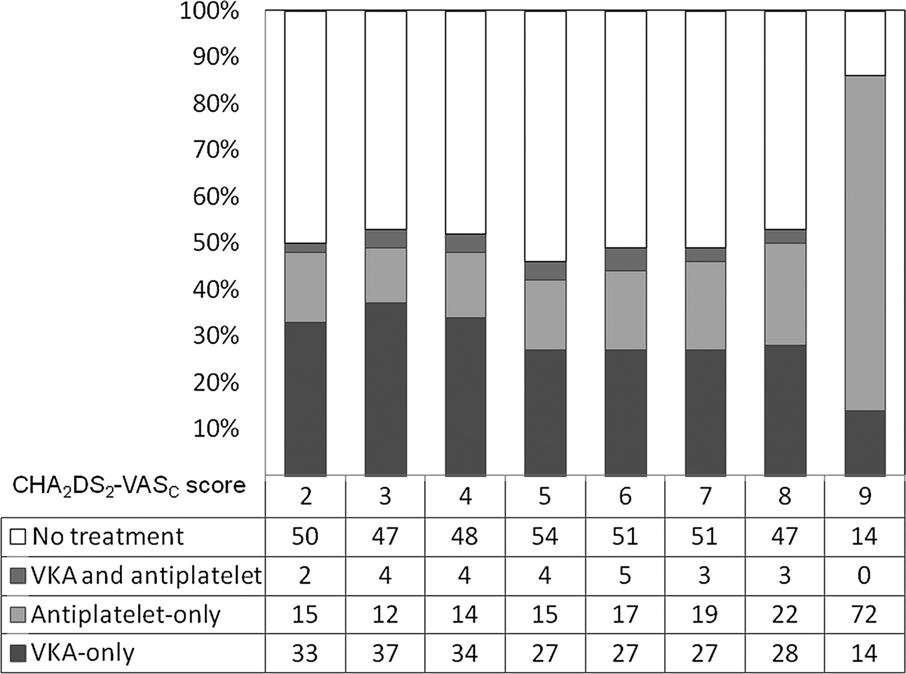 Associations with anticoagulation a cross sectional registry based download figure fandeluxe Choice Image