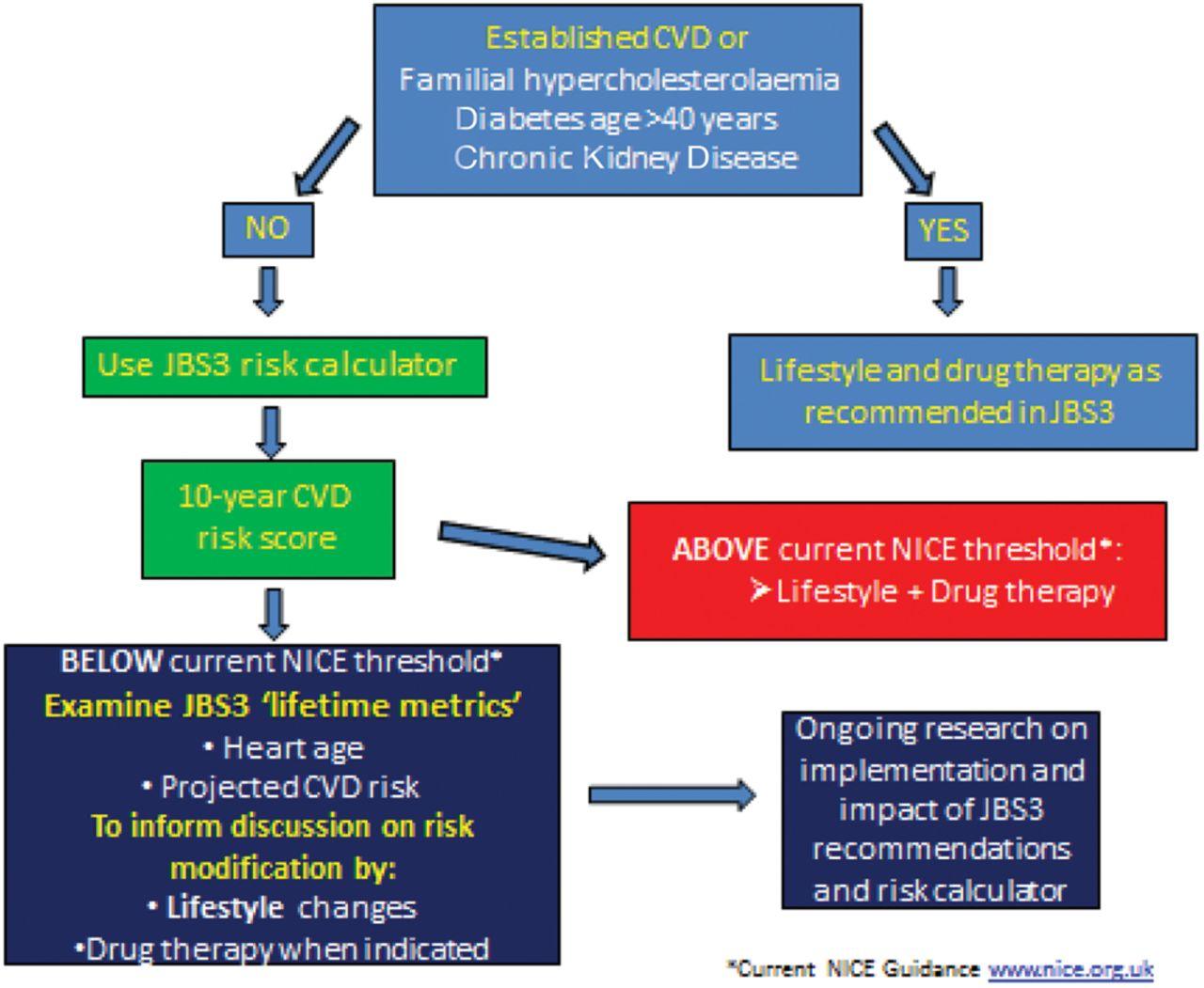 studies cardiovascular disease cvd essay