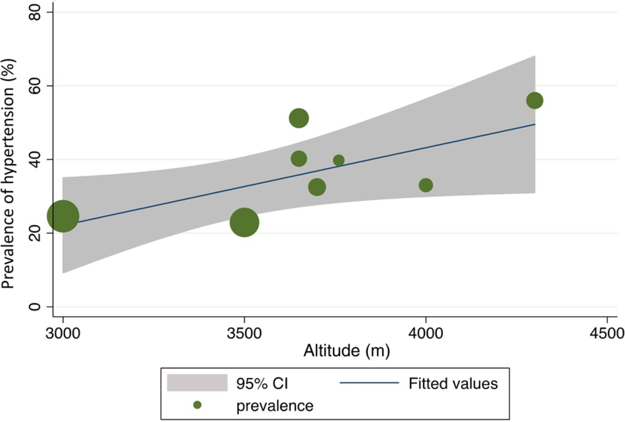 relationship between specificity and prevalence of hypertension
