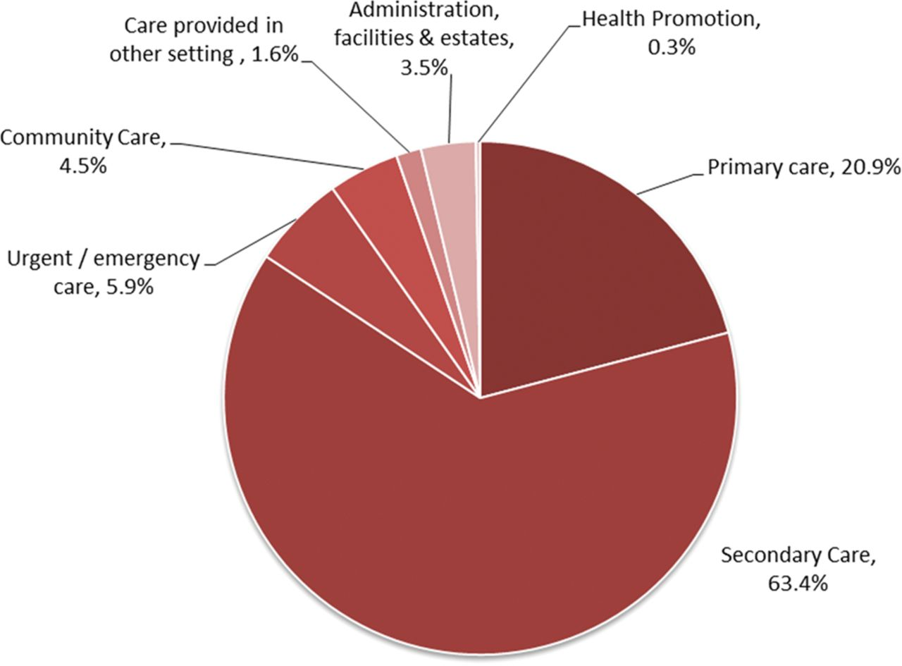 The epidemiology of cardiovascular disease in the uk 2014 heart download figure ccuart Choice Image