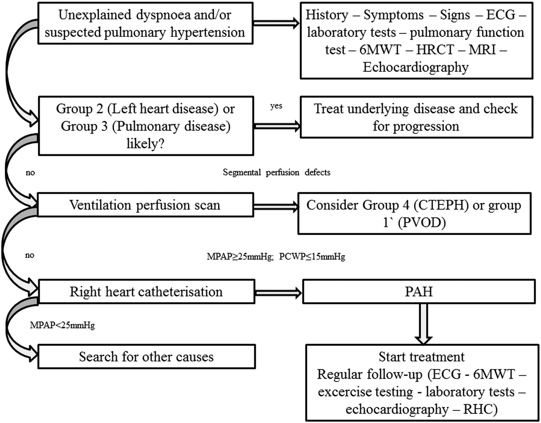 Diagnosis And Treatment Of Pulmonary Hypertension Heart