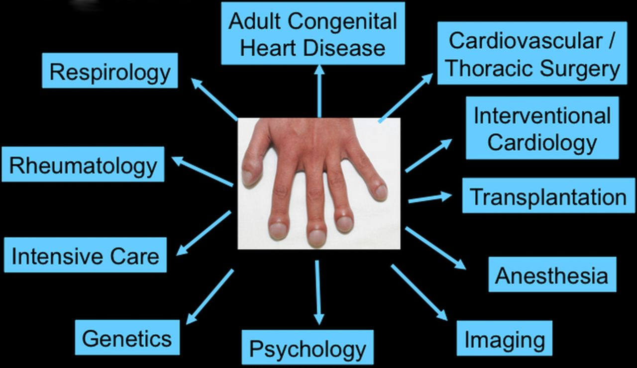 Management of adults with cyanotic congenital heart disease | Heart