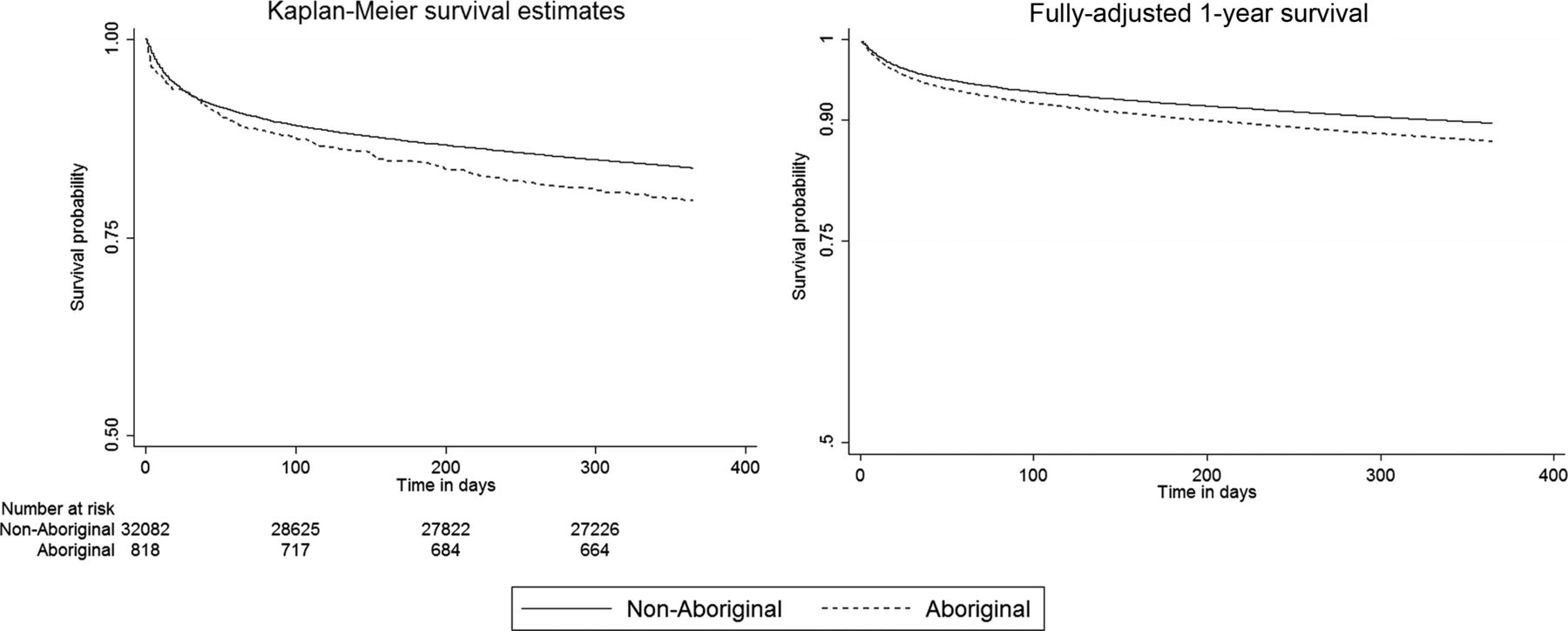 Initial Hospitalisation For Atrial Fibrillation In