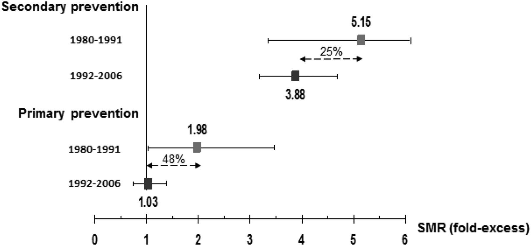 inheritance pattern of familial hypercholesterolemia