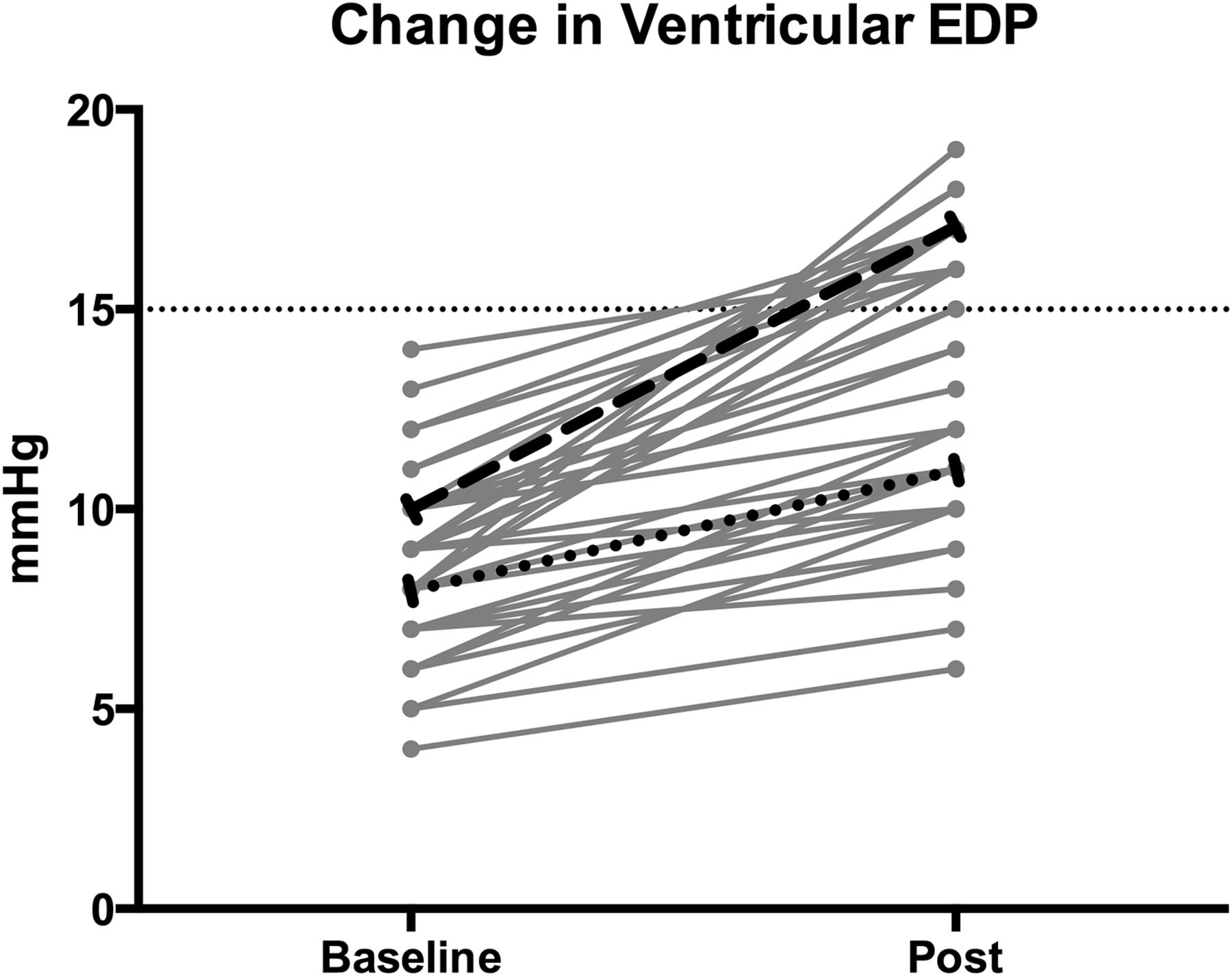 Diagnosis of occult diastolic dysfunction late after the