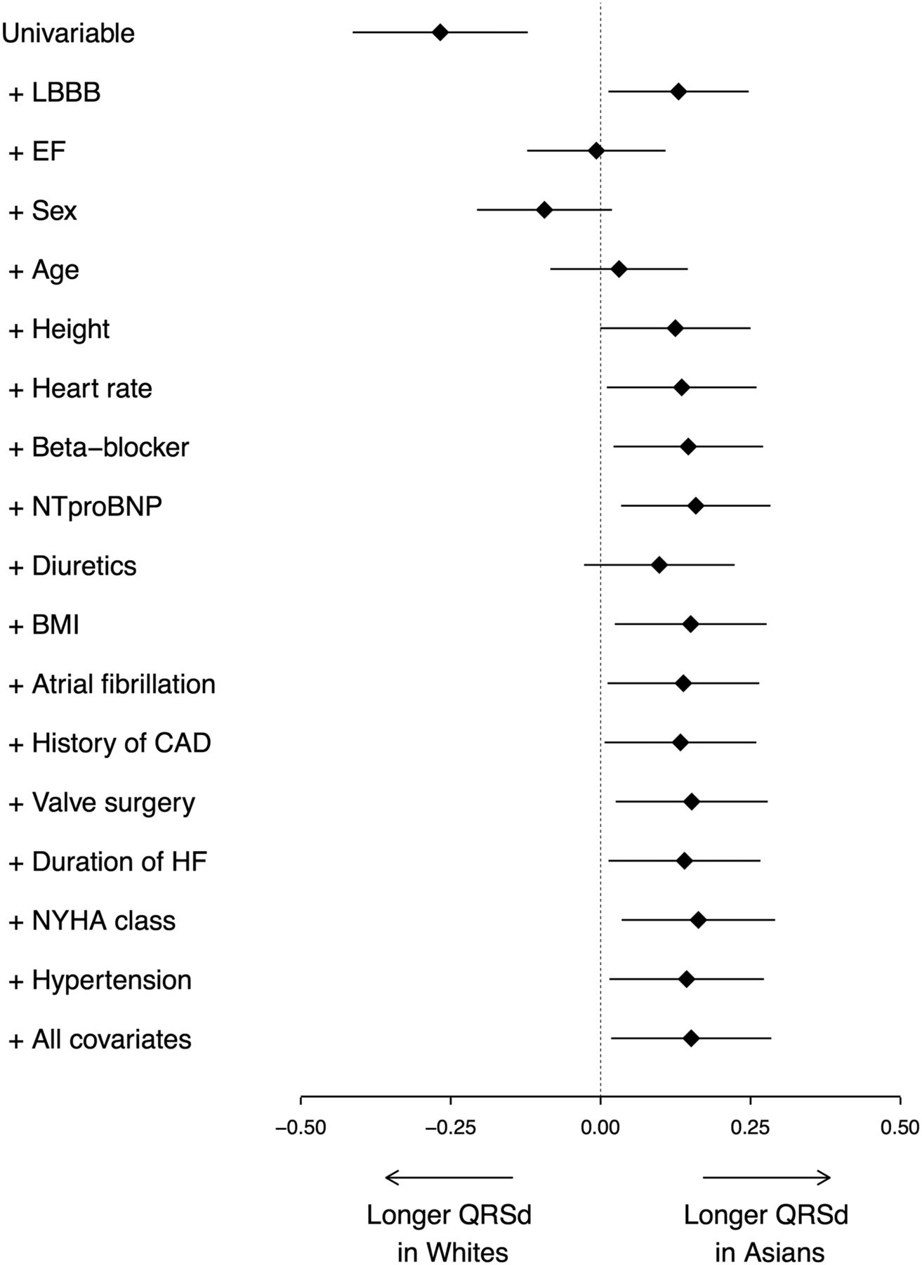 Ethnic differences in the association of QRS duration with