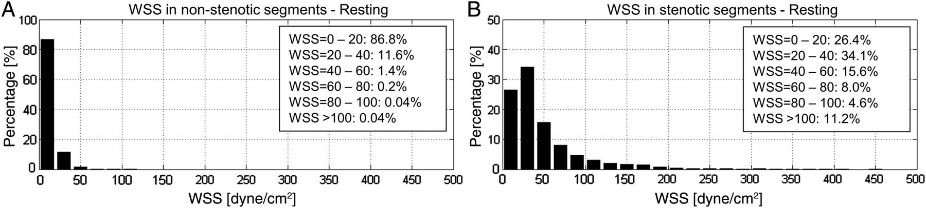 Computational fluid dynamic measures of wall shear stress are