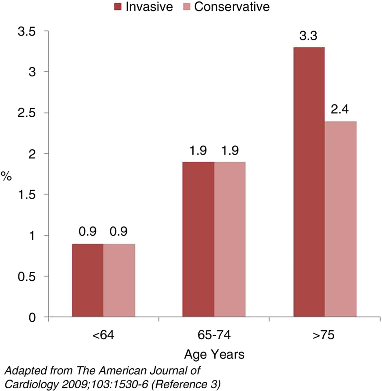Coronary revascularisation in older patients with non-ST