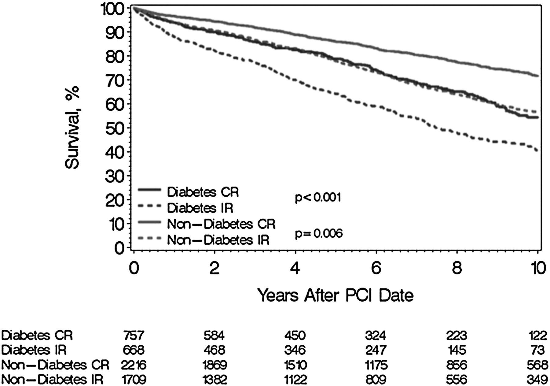 Almanac 2015 Coronary Artery Disease Heart