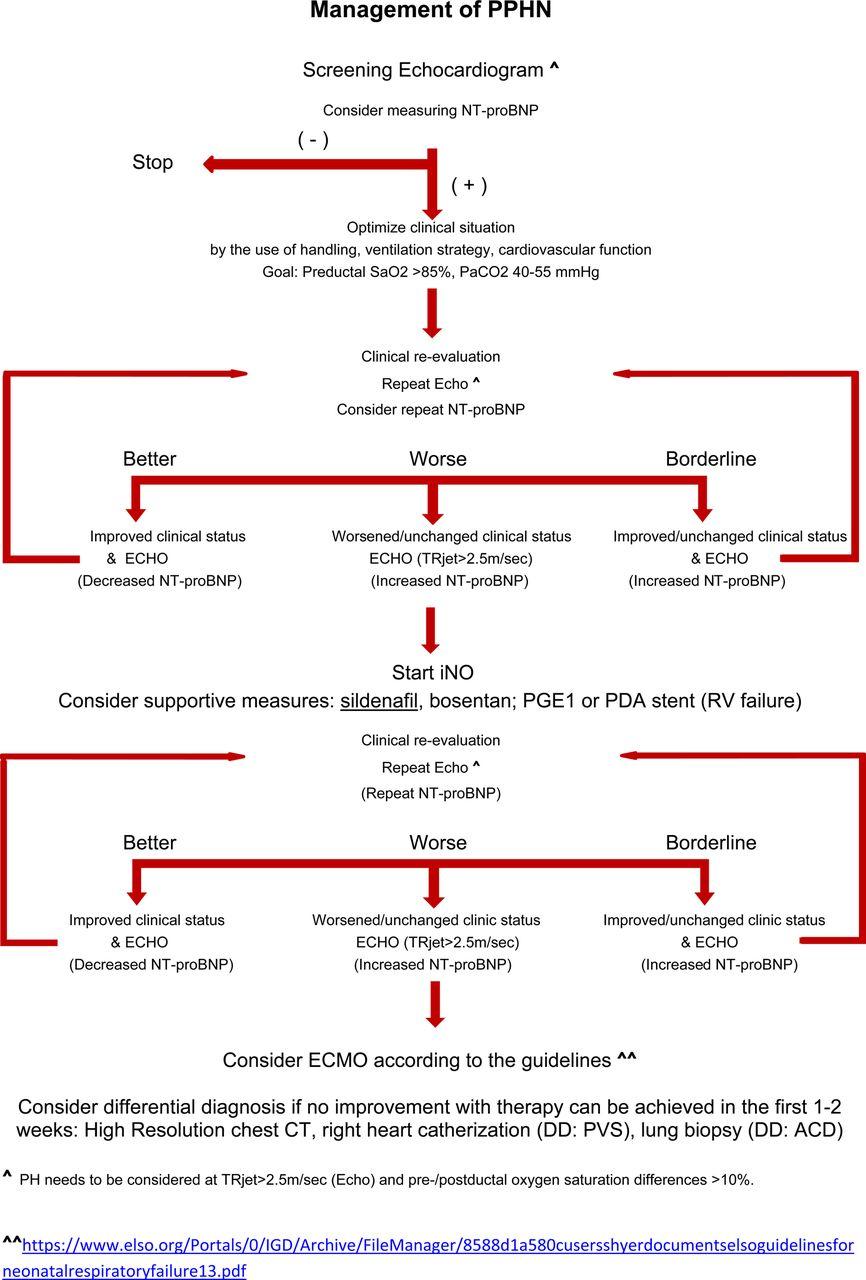 Pulmonary Hypertension Associated With Acute Or Chronic