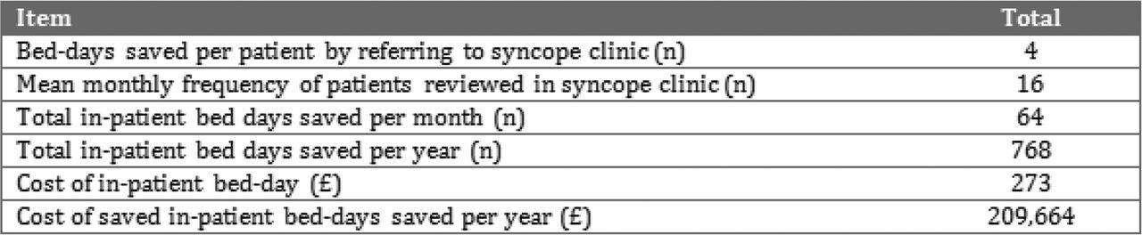 70 A Novel Ambulatory Syncope Assessment Unit is Safe and