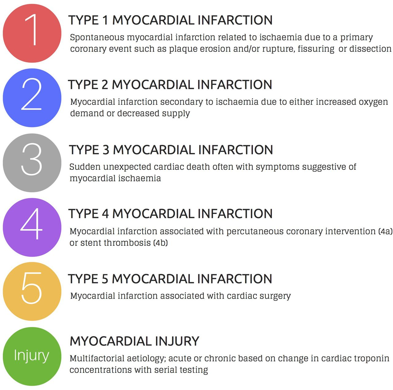 assessment and classification of patients with myocardial injury and infarction in clinical