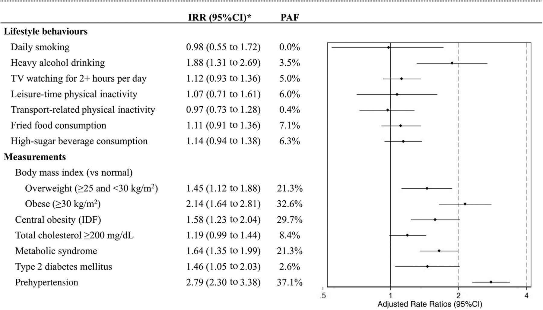 IRR hypertensive type, symptoms and treatment 17