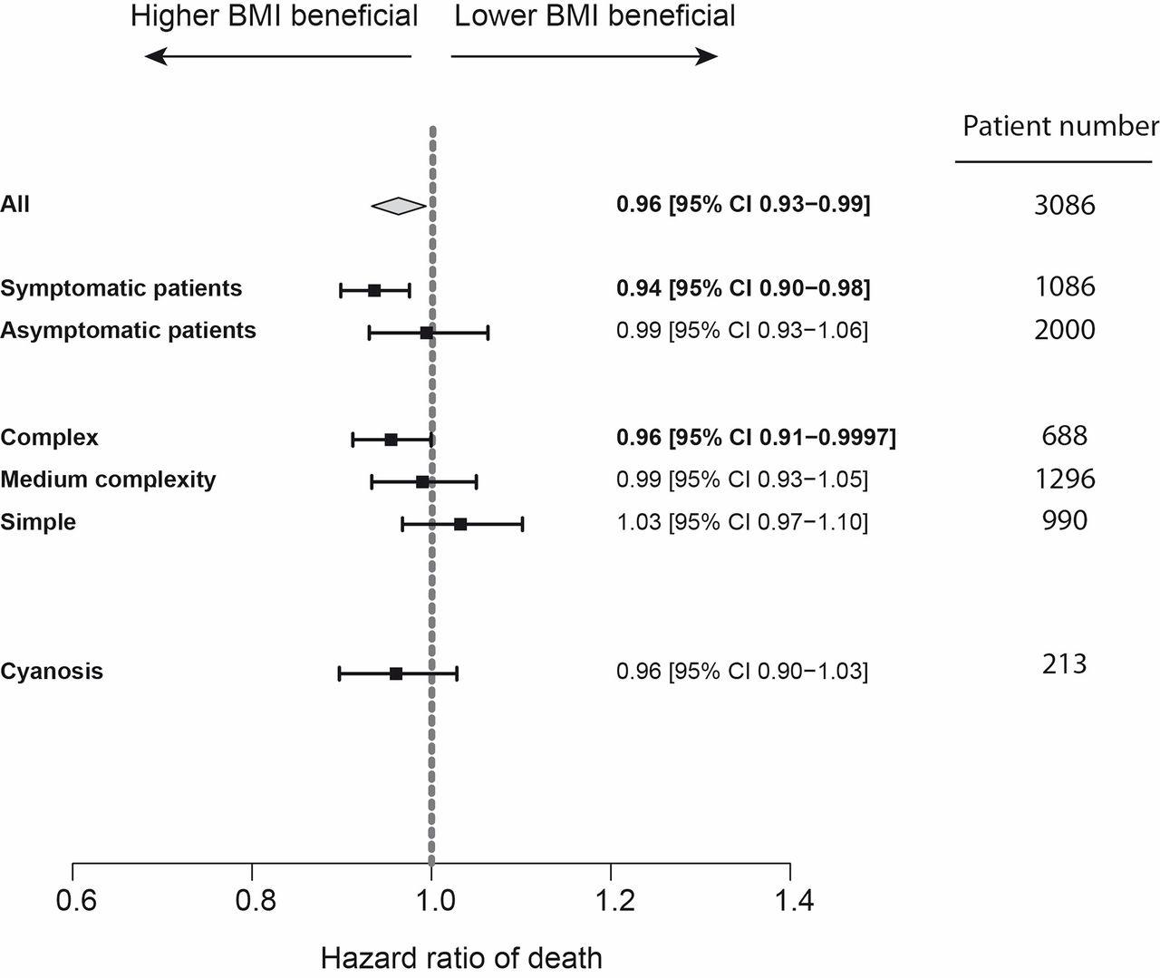 Body mass index in adult congenital heart disease   Heart