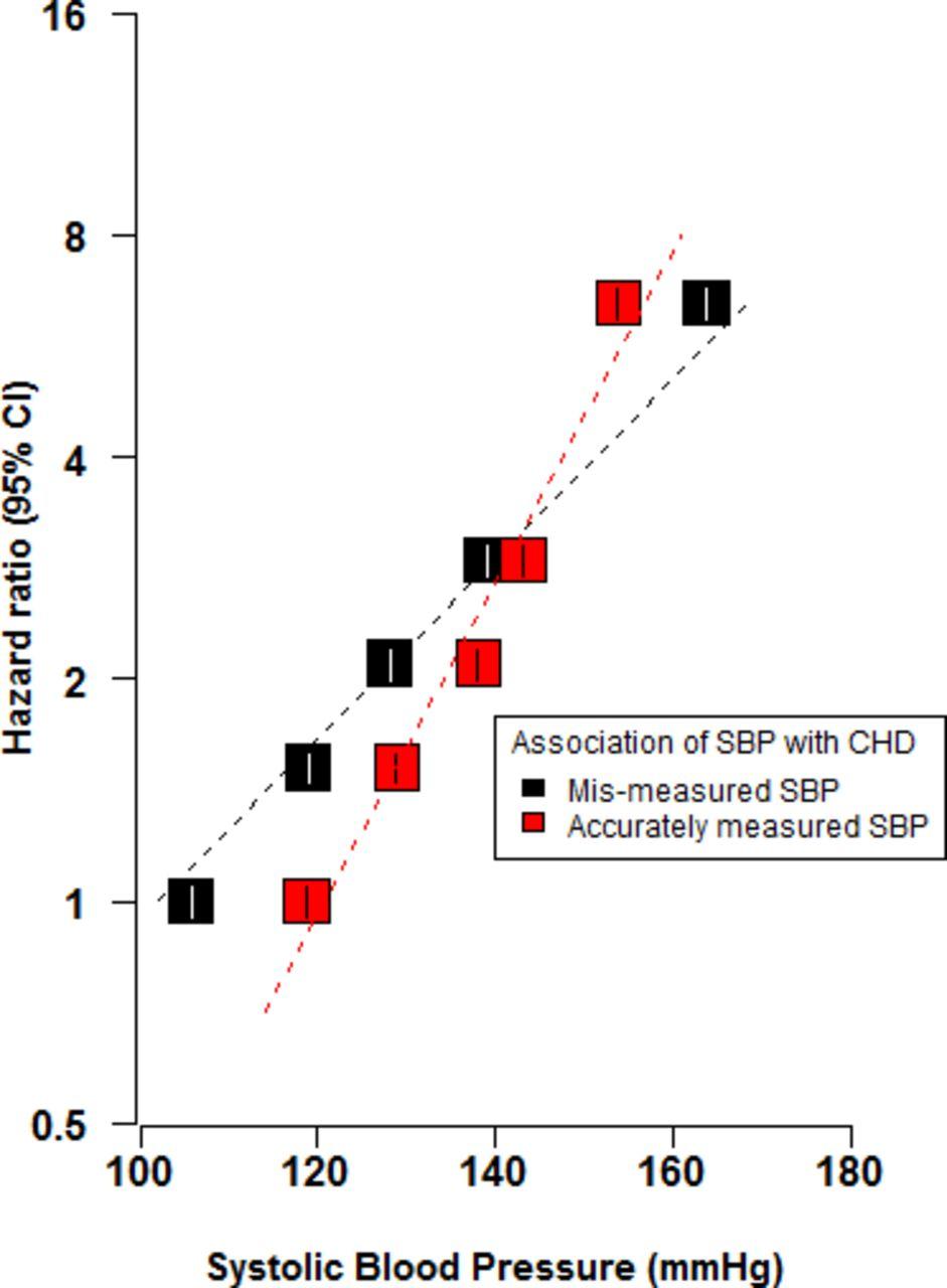 Mendelian randomisation in cardiovascular research: an introduction
