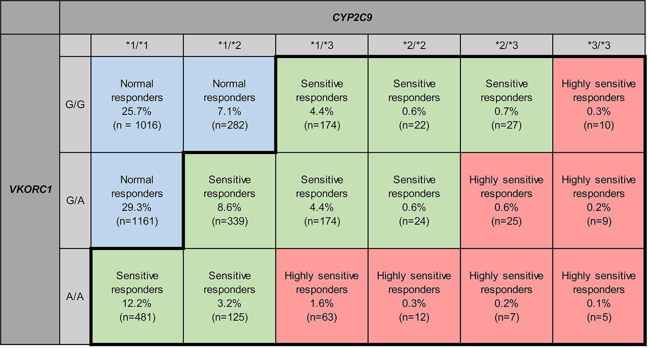 Genetics and clinical response to warfarin and edoxaban in