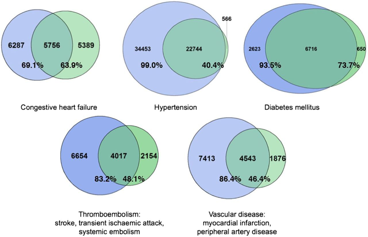 Heartbeat warfarin therapy for mechanical heart valves heart download figure open in new tab download powerpoint figure 2 venn diagrams comparing numbers pooptronica Image collections