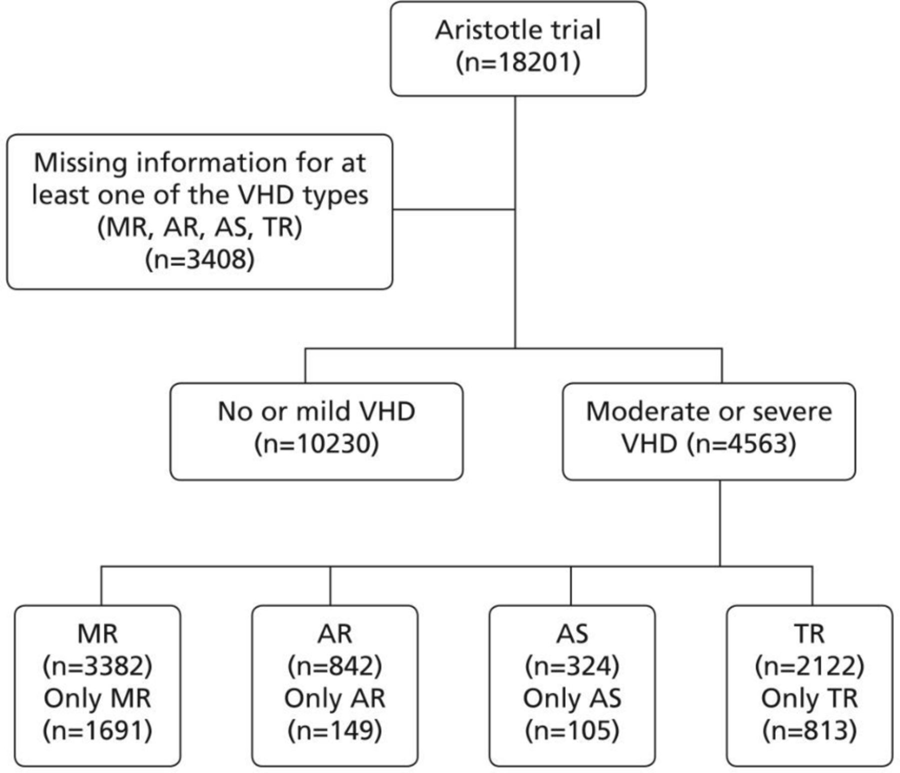 Outcomes In Anticoagulated Patients With Atrial Fibrillation And With Mitral Or Aortic Valve