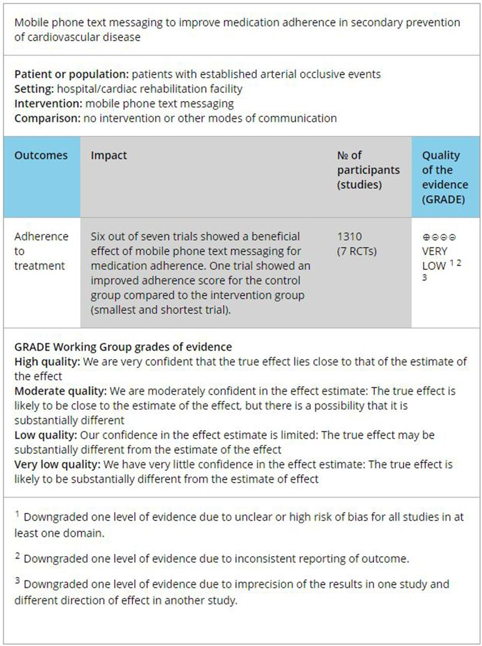 Cochrane corner: text messaging to improve adherence to