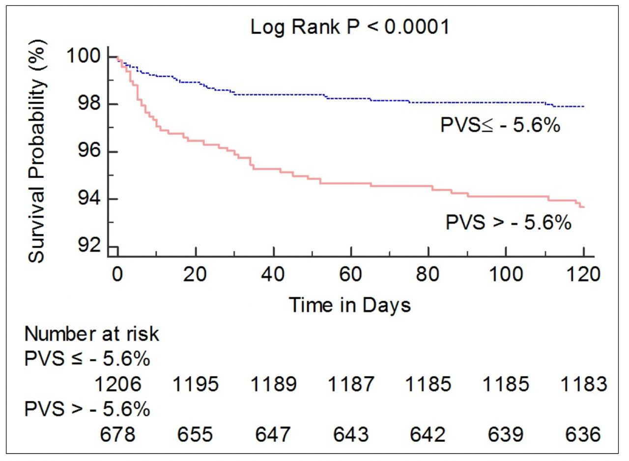 Calculated plasma volume status and outcomes in patients