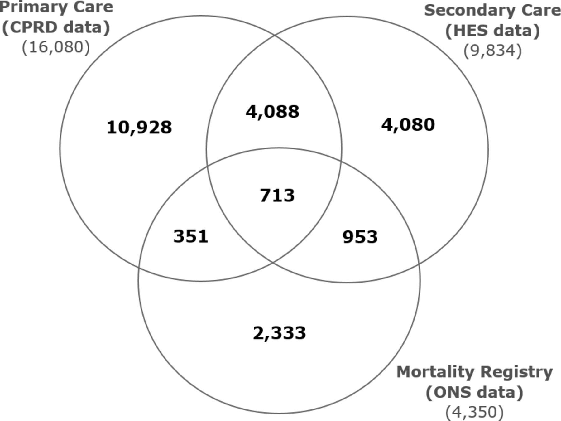 Sub-optimal cholesterol response to initiation of statins