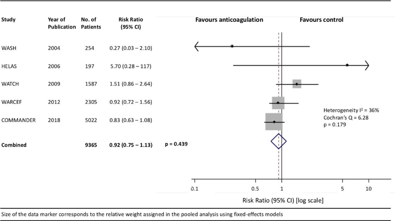 Anticoagulation therapy in heart failure and sinus rhythm: a