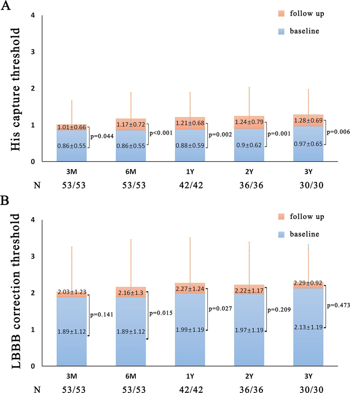 Long-term outcomes of His bundle pacing in patients with