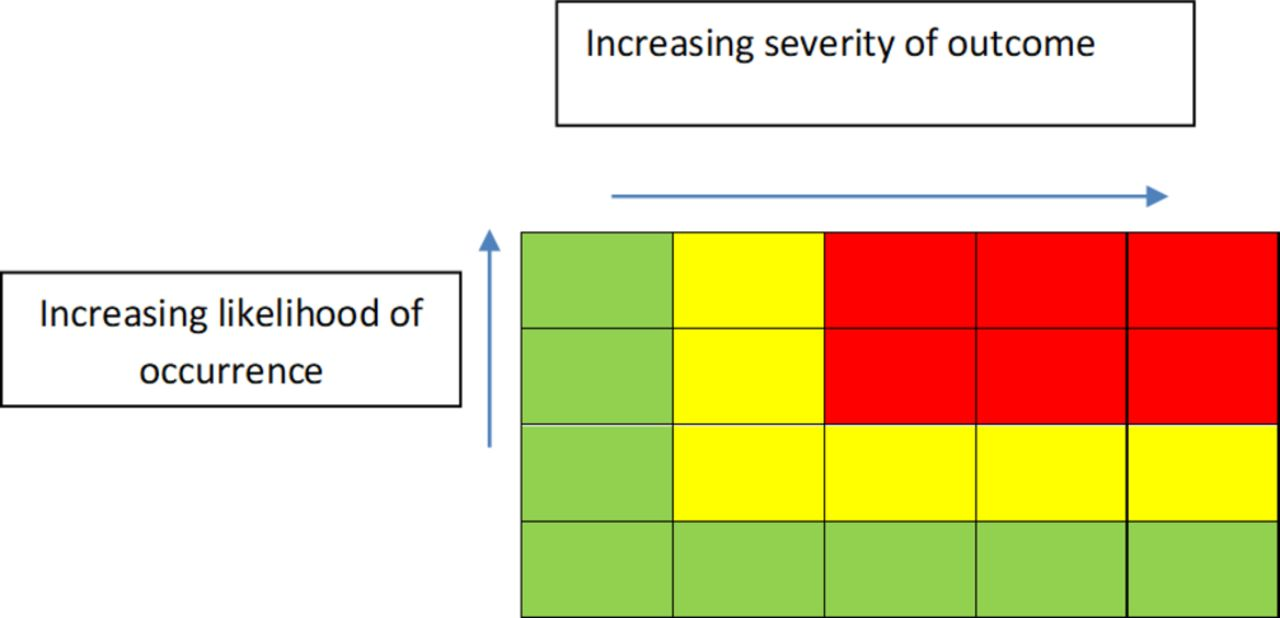 Assessing aeromedical risk: a three-dimensional risk matrix