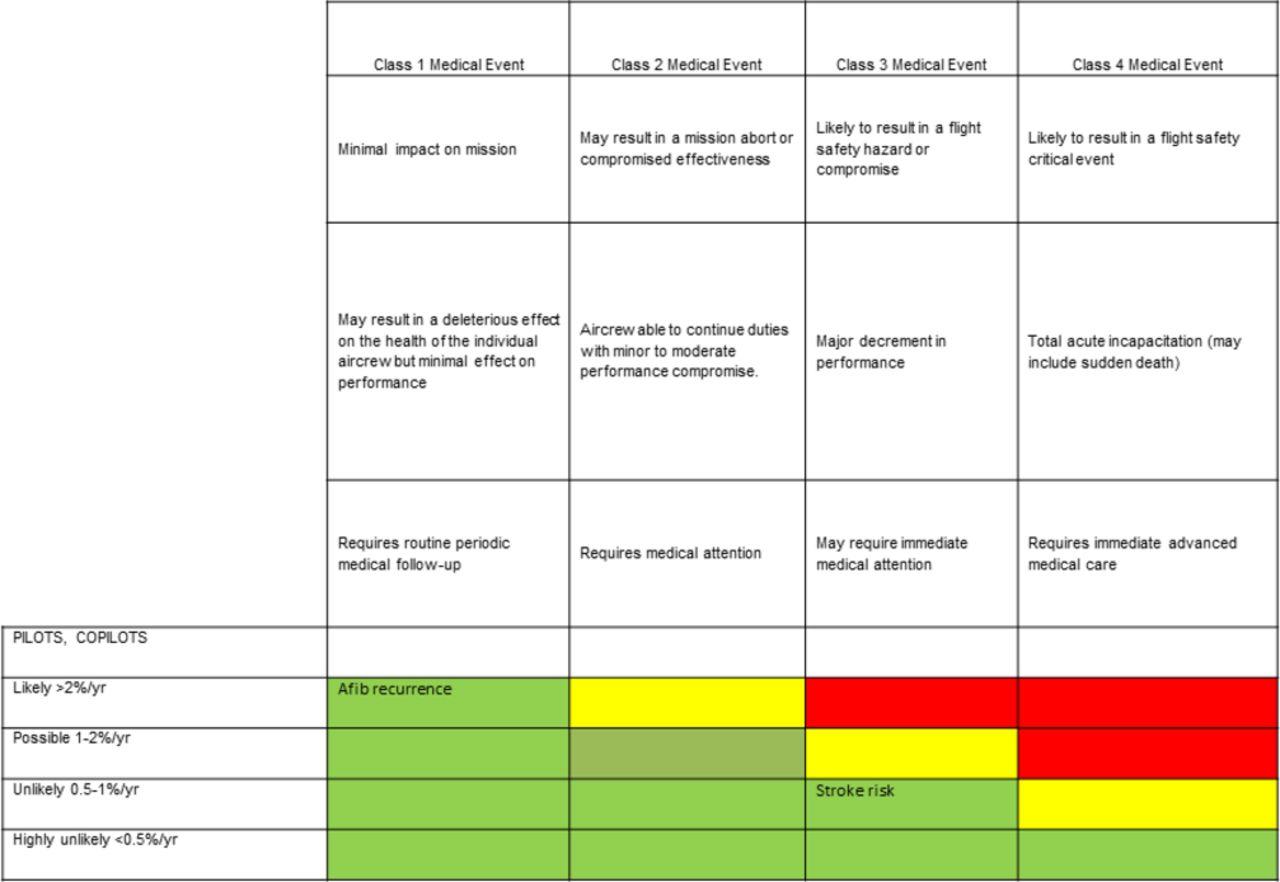 Assessing aeromedical risk: a three-dimensional risk matrix approach