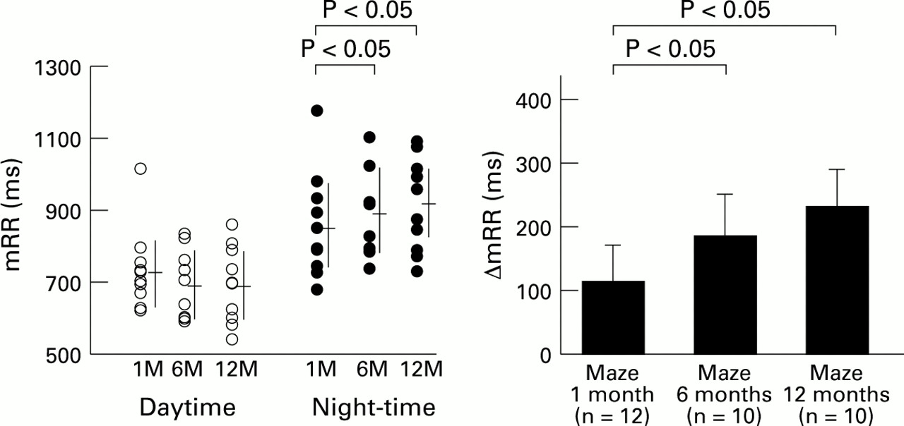Delayed improvement of autonomic nervous abnormality after