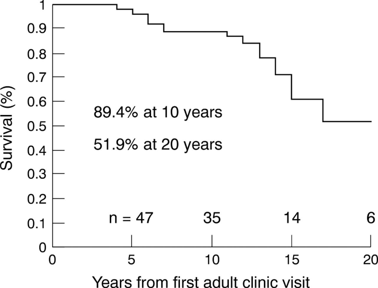 Definitive palliation with cavopulmonary or aortopulmonary