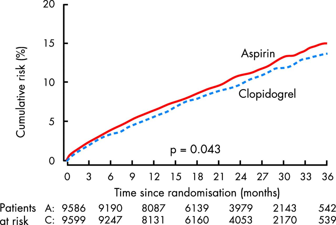 A randomised, blinded, trial of clopidogrel versus aspirin ...