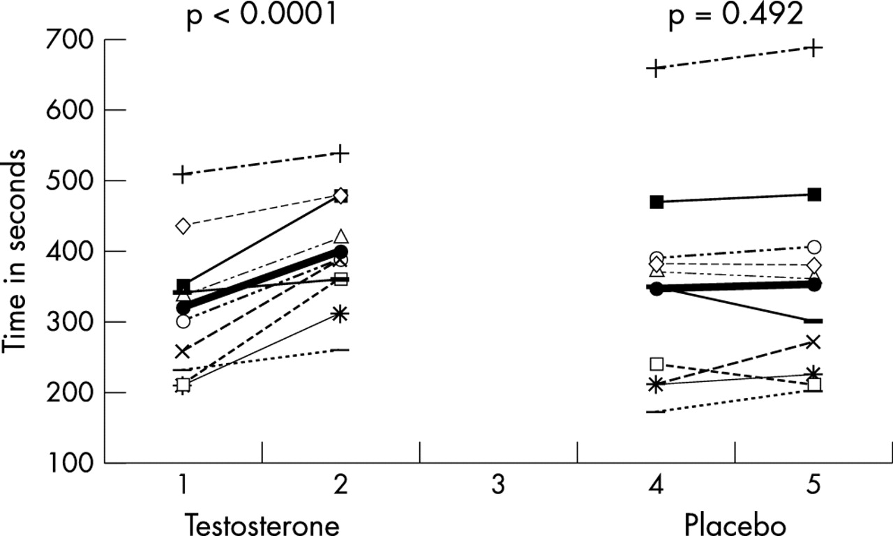 Testosterone replacement in hypogonadal men with angina improves