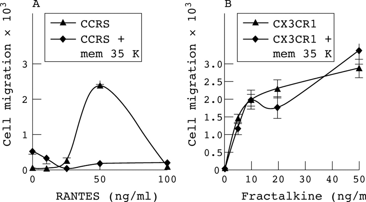 Abstracts Heart Rcs Prevents Triggering A Timer B Unless Is Triggered By Download Figure