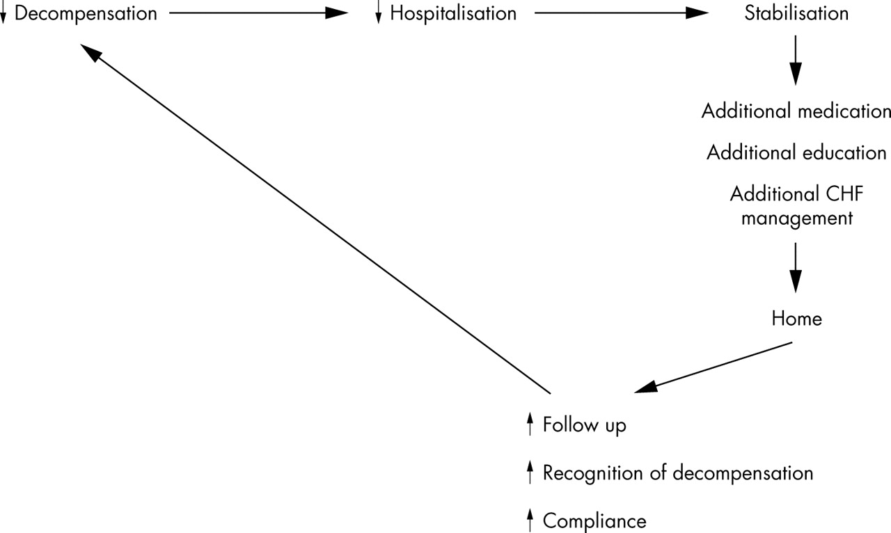 management of chf Following recommendations about diet, exercise and other habits can help to alleviate symptoms, slow your disease's progression and improve your everyday life in fact, people with mild to moderate heart failure (hf) often can lead nearly normal lives as a result each puff of nicotine from tobacco.