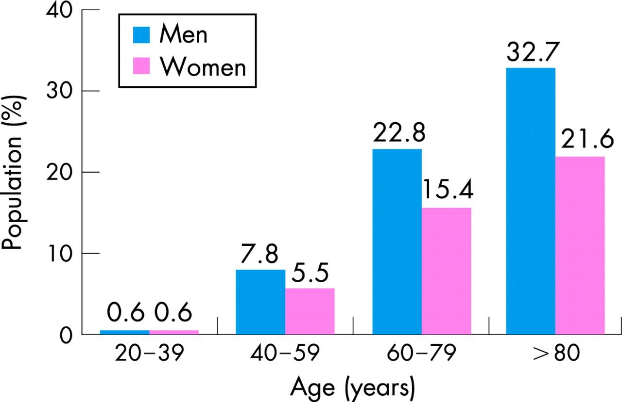 Women and coronary disease   Heart
