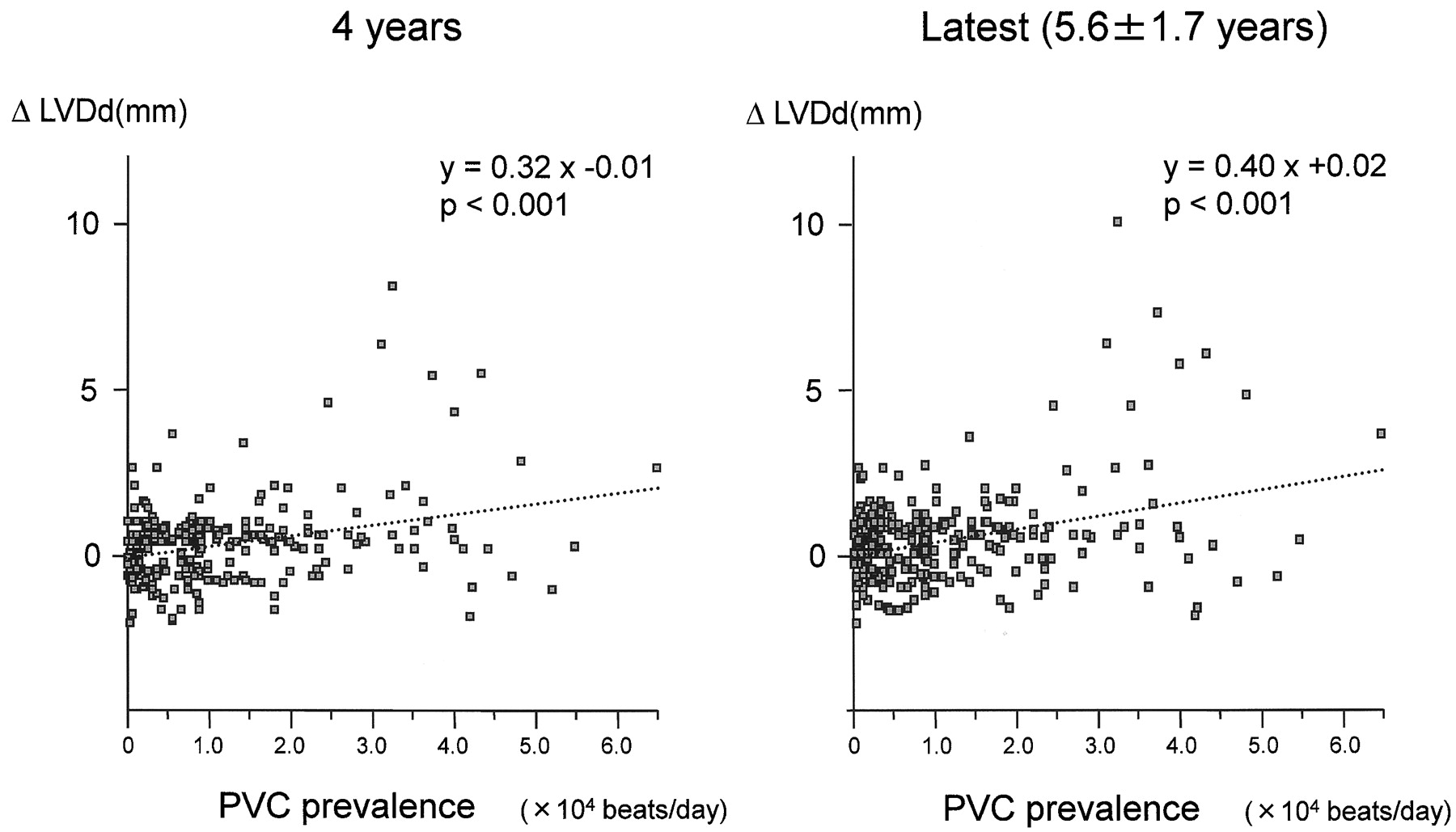 prognostic significance of frequent premature ventricular