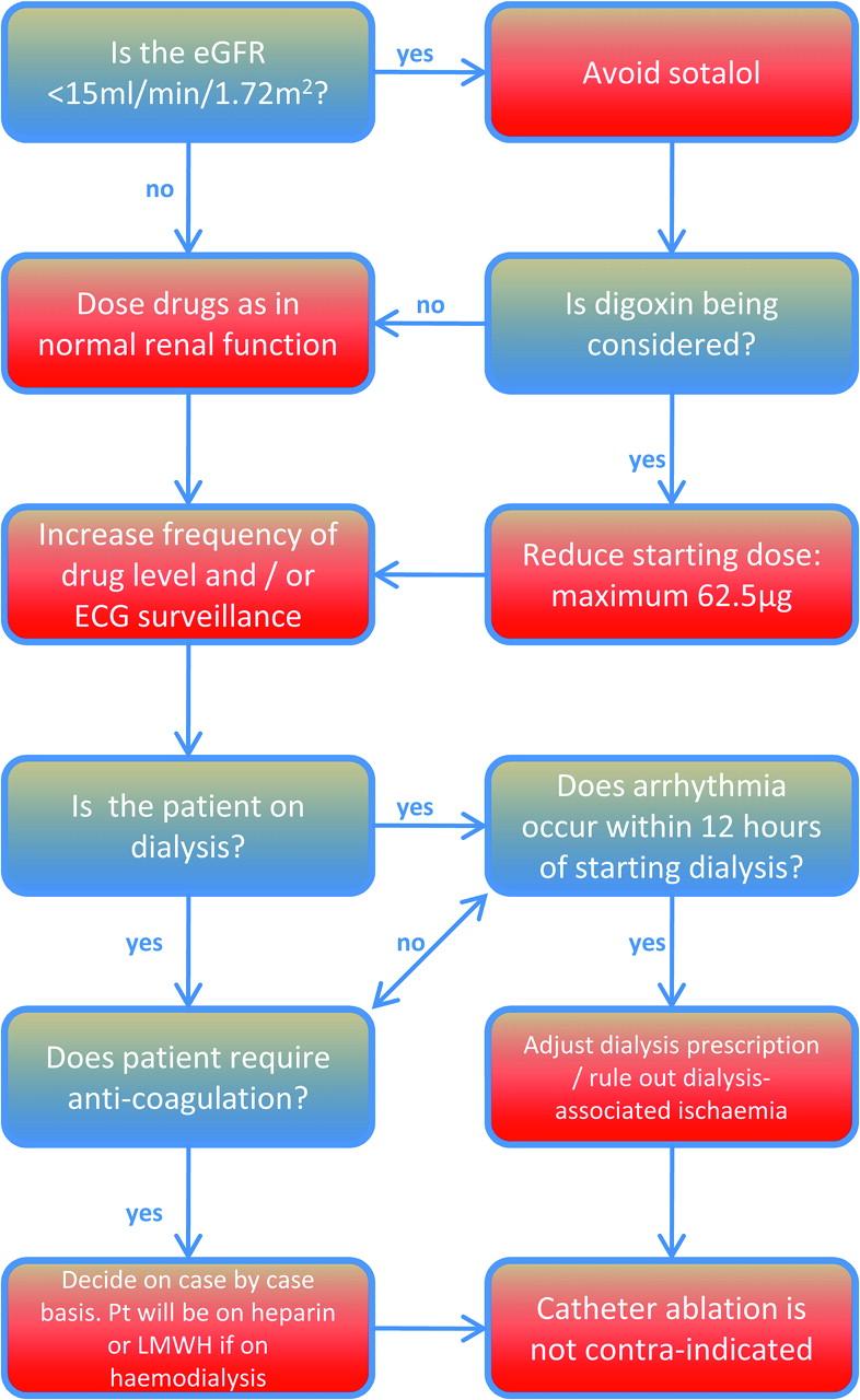 Arrhythmias in chronic kidney disease | Heart