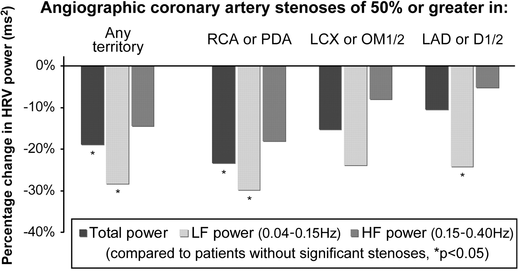 61 Five-min heart rate variability can predict obstructive