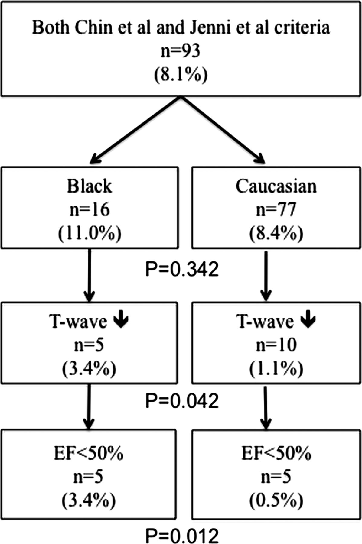 Increased left ventricular trabeculation in highly trained download figure nvjuhfo Images