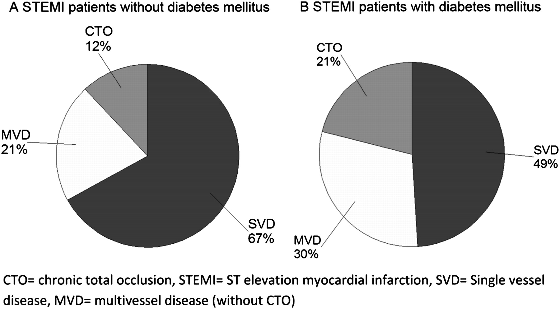 Prevalence and impact of a chronic total occlusion in a non-infarct ...