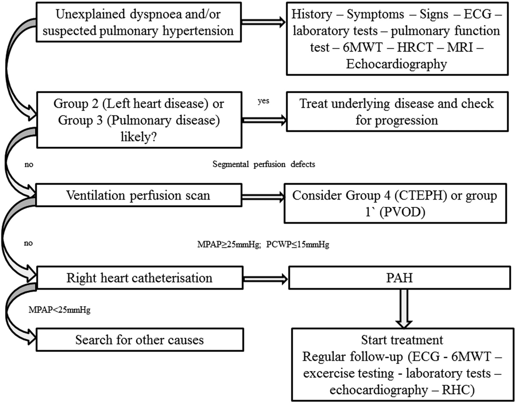 frontiers in noninvasive cardiac mapping an issue of cardiac electrophysiology clinics 1e the clinics internal medicine