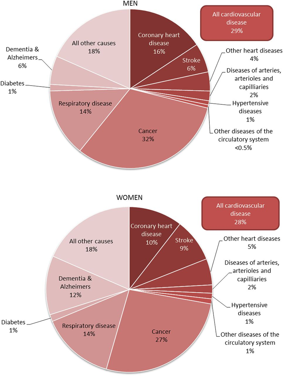 The epidemiology of cardiovascular disease in the uk 2014 heart download figure ccuart Gallery