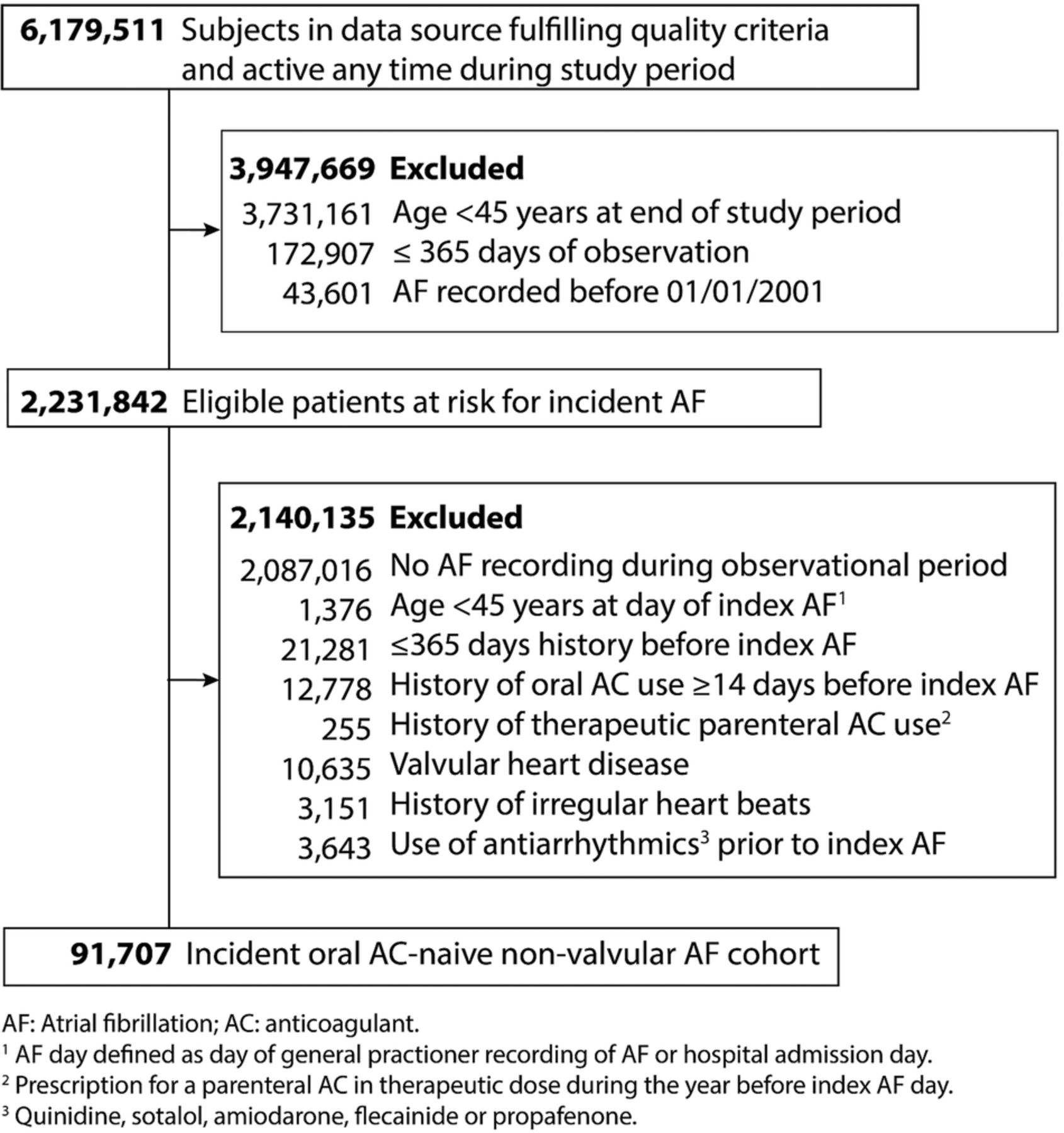 increasing incidence of non-valvular atrial fibrillation in the uk