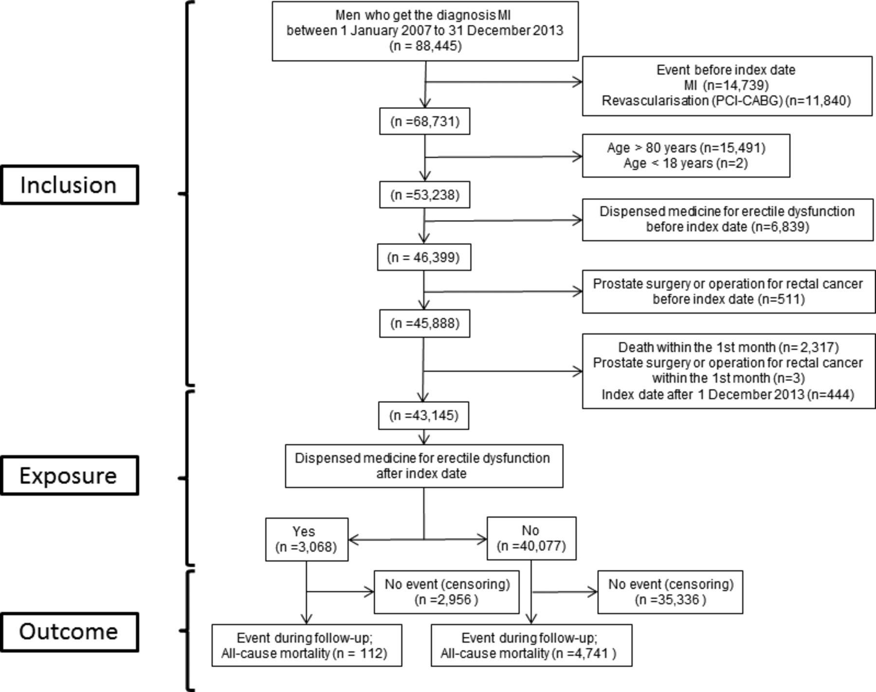 Erectile Dysfunction Treatment Natural Food