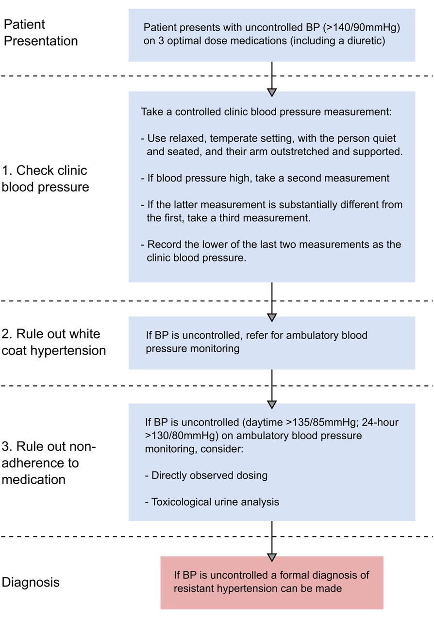 Diagnosis and management of resistant hypertension | Heart