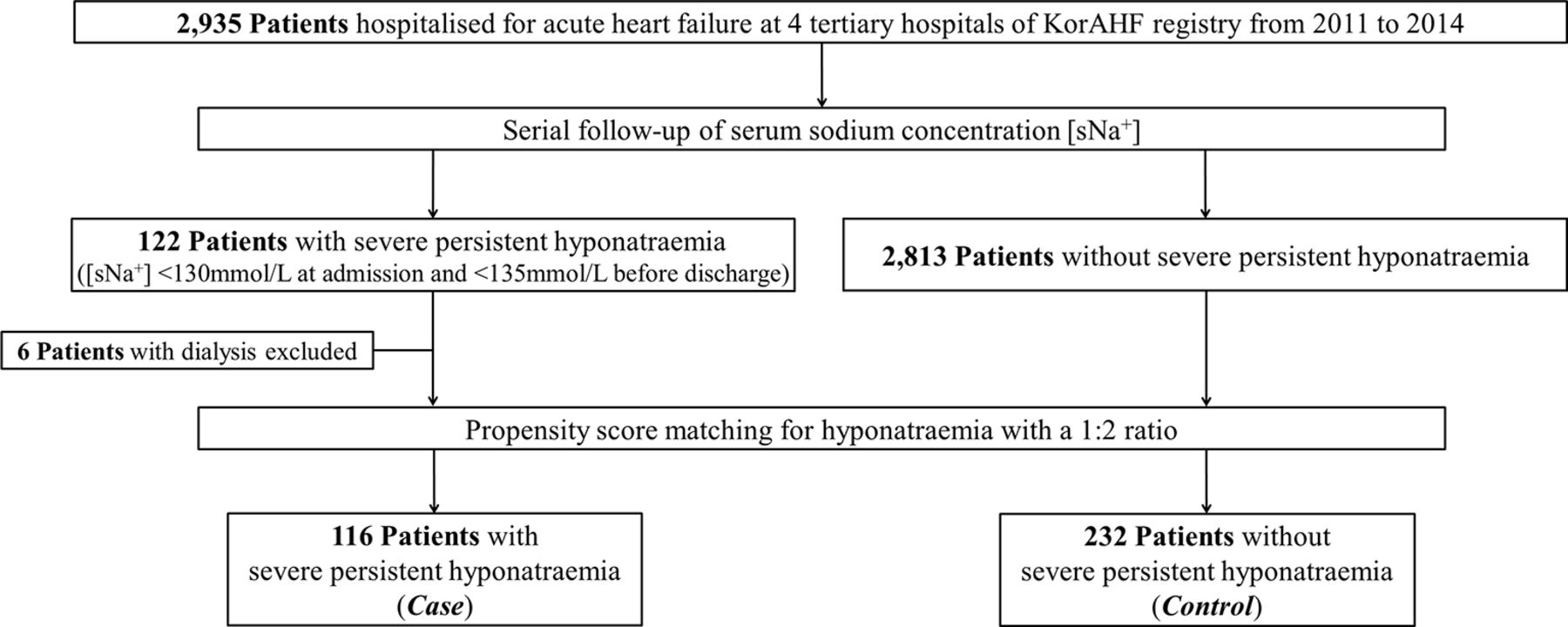 Hyponatraemia and its prognosis in acute heart failure is related to