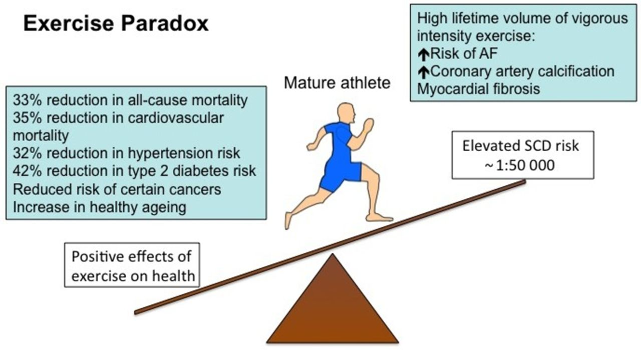 Management of mature athletes with cardiovascular conditions | Heart